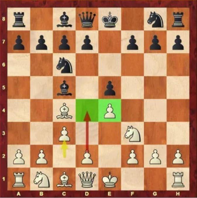 L'ouverture Giuoco Piano aux échecs